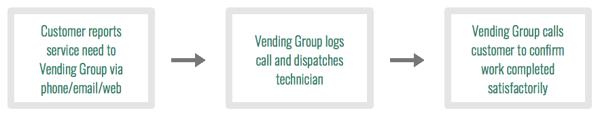 Vending management customer service